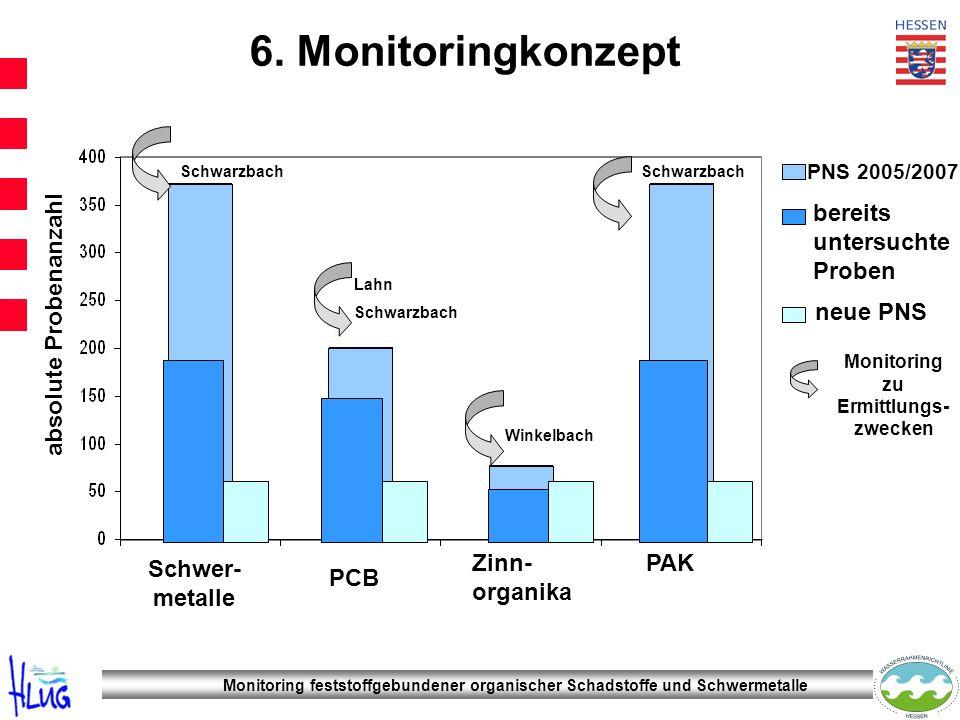 Monitoring zu Ermittlungs-zwecken