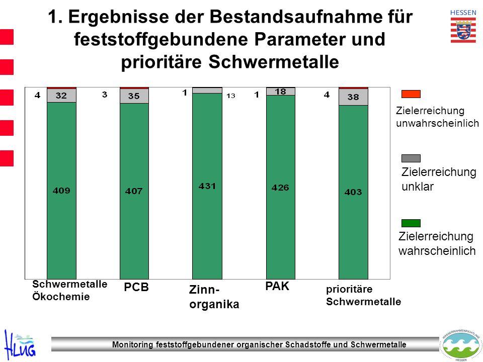 1. Ergebnisse der Bestandsaufnahme für feststoffgebundene Parameter und prioritäre Schwermetalle
