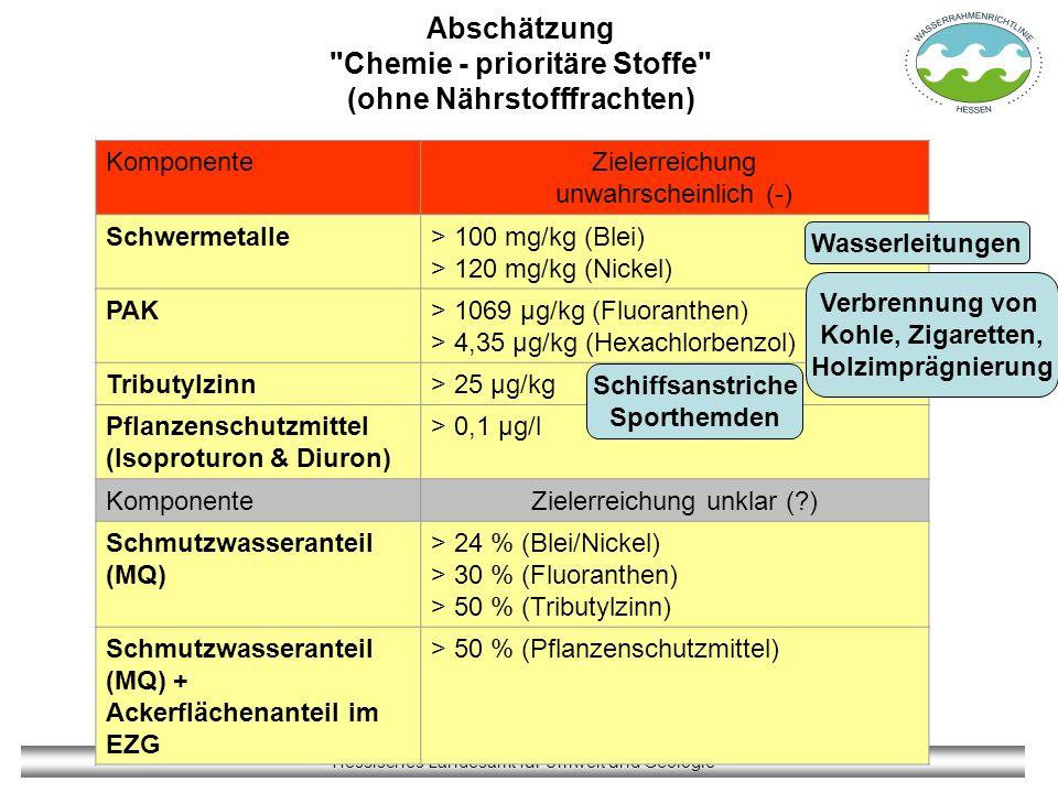 Abschätzung Chemie - prioritäre Stoffe (ohne Nährstofffrachten)