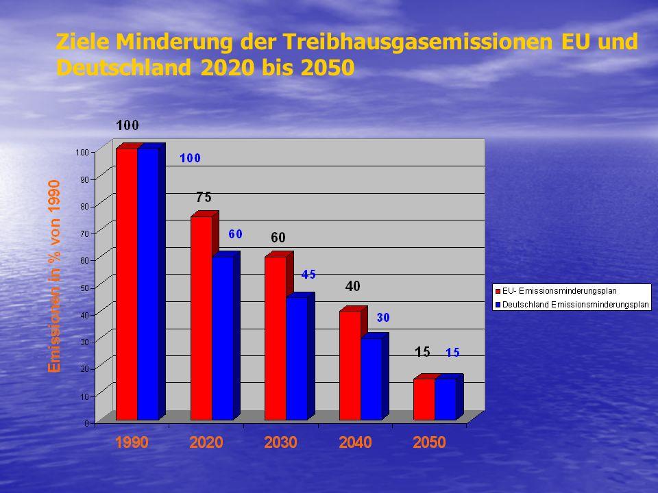 Ziele Minderung der Treibhausgasemissionen EU und