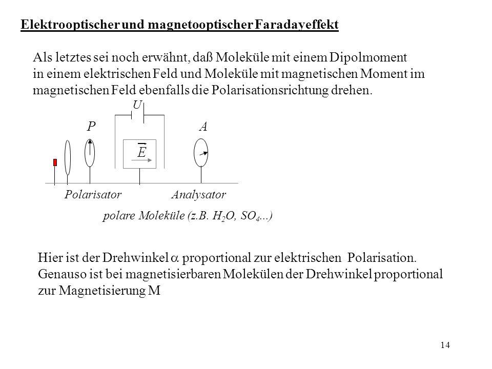 Elektrooptischer und magnetooptischer Faradayeffekt