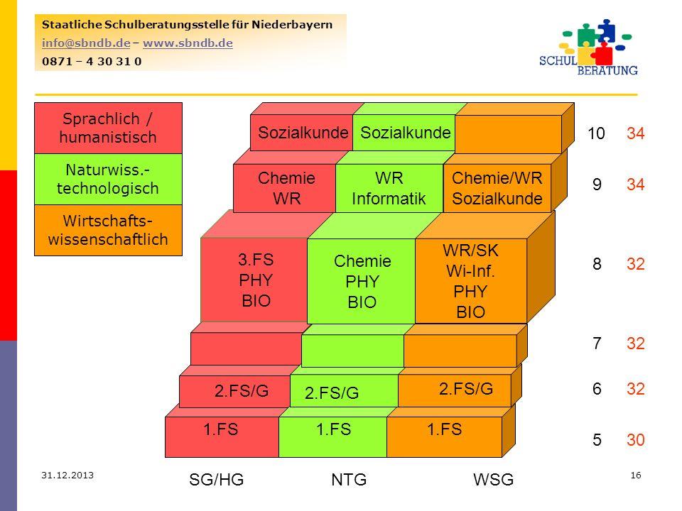 Sozialkunde Sozialkunde 10 34 Chemie WR WR Informatik Chemie/WR