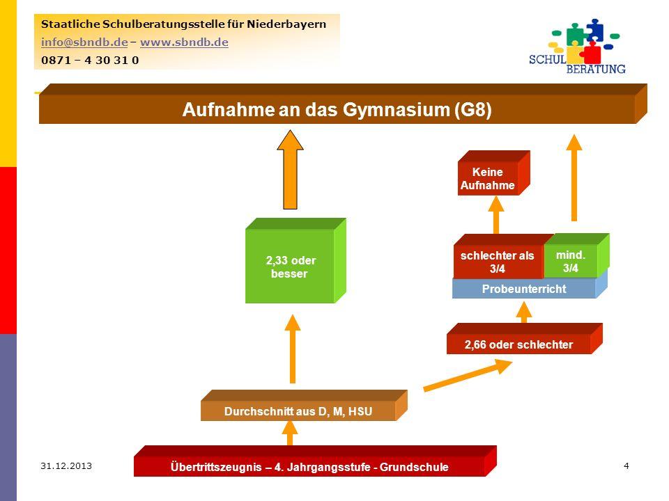 Aufnahme an das Gymnasium (G8)