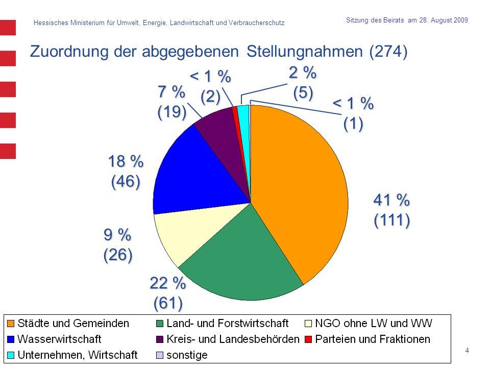 Zuordnung der abgegebenen Stellungnahmen (274)