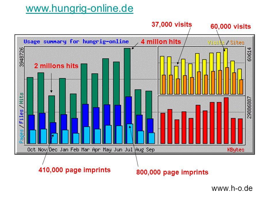 www.hungrig-online.de www.h-o.de 37,000 visits 60,000 visits