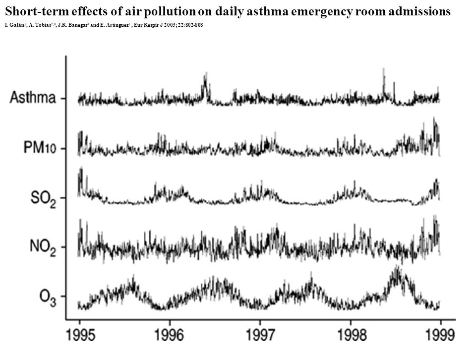 Short-term effects of air pollution on daily asthma emergency room admissions