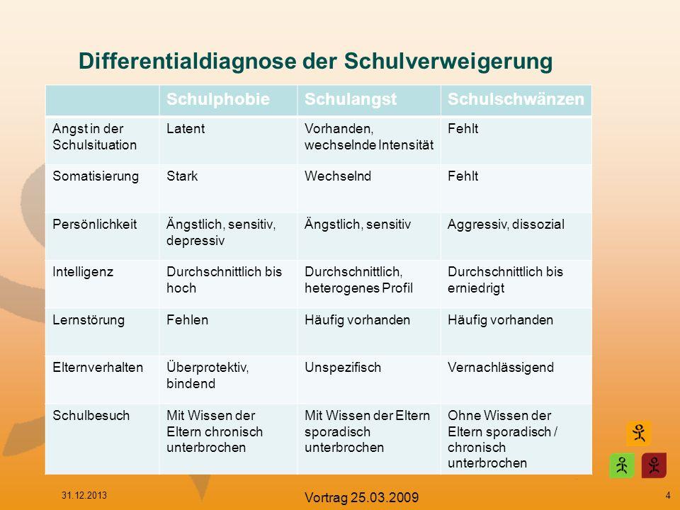 Differentialdiagnose der Schulverweigerung