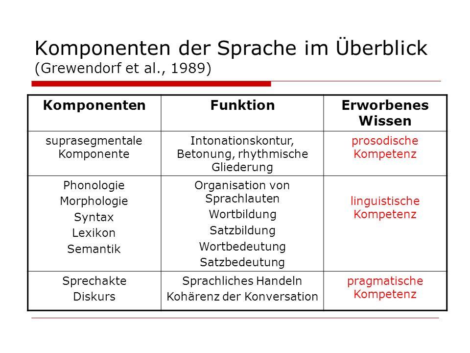 Komponenten der Sprache im Überblick (Grewendorf et al., 1989)
