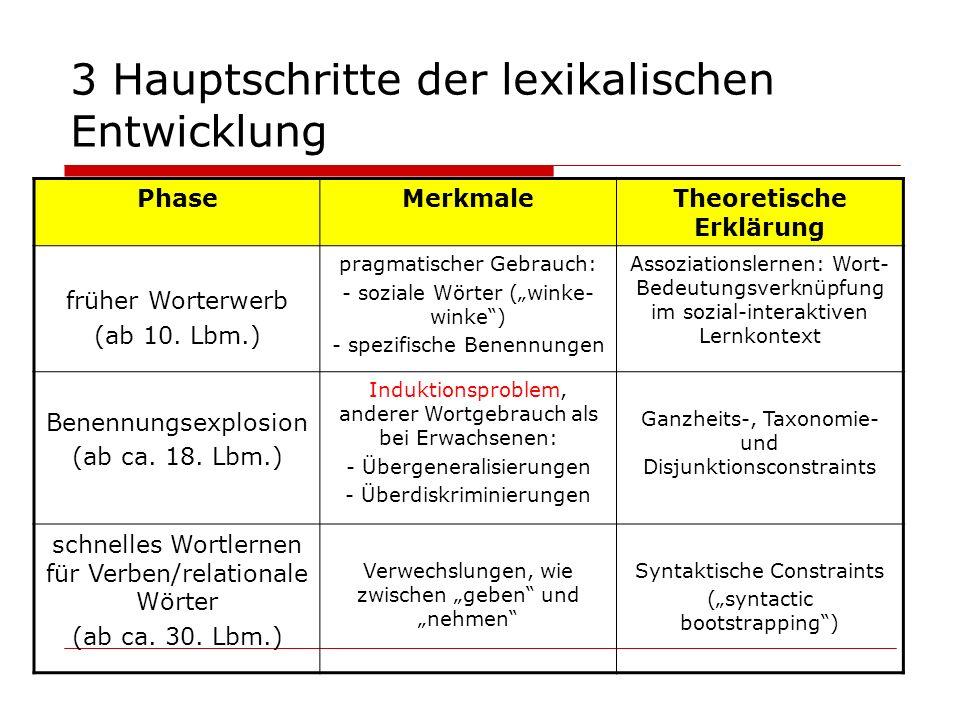 3 Hauptschritte der lexikalischen Entwicklung