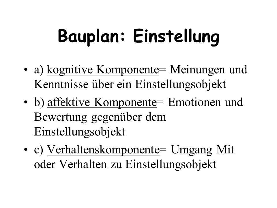 Bauplan: Einstellung a) kognitive Komponente= Meinungen und Kenntnisse über ein Einstellungsobjekt.