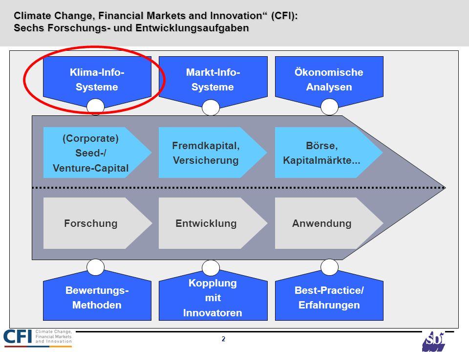 Climate Change, Financial Markets and Innovation (CFI): Sechs Forschungs- und Entwicklungsaufgaben