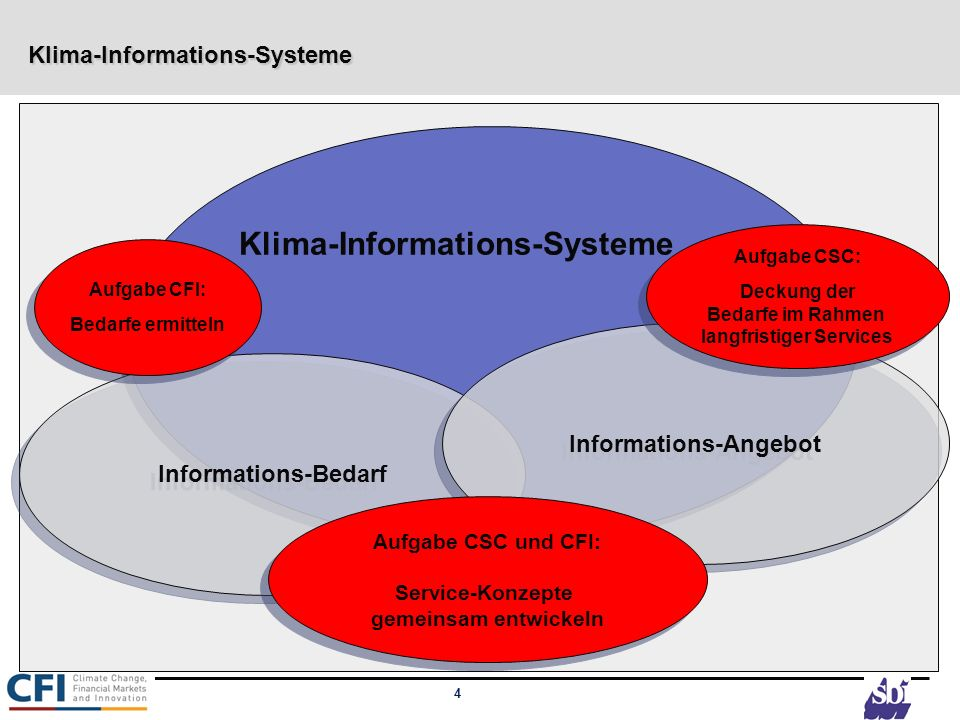 Klima-Informations-Systeme
