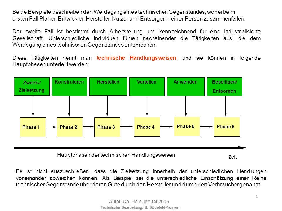 Hauptphasen der technischen Handlungsweisen