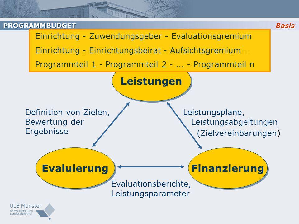 3 Kerngrößen und ihre Grundbeziehungen: