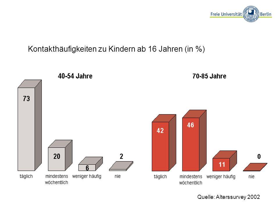 Kontakthäufigkeiten zu Kindern ab 16 Jahren (in %)