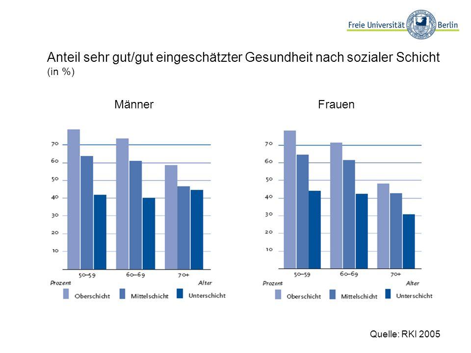 Anteil sehr gut/gut eingeschätzter Gesundheit nach sozialer Schicht (in %)