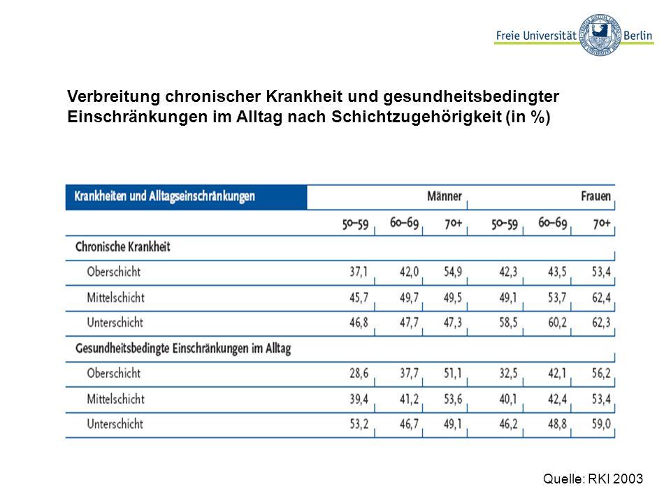 Verbreitung chronischer Krankheit und gesundheitsbedingter Einschränkungen im Alltag nach Schichtzugehörigkeit (in %)