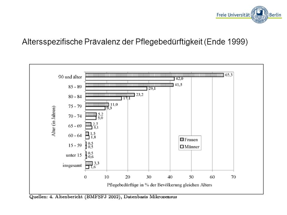 Altersspezifische Prävalenz der Pflegebedürftigkeit (Ende 1999)