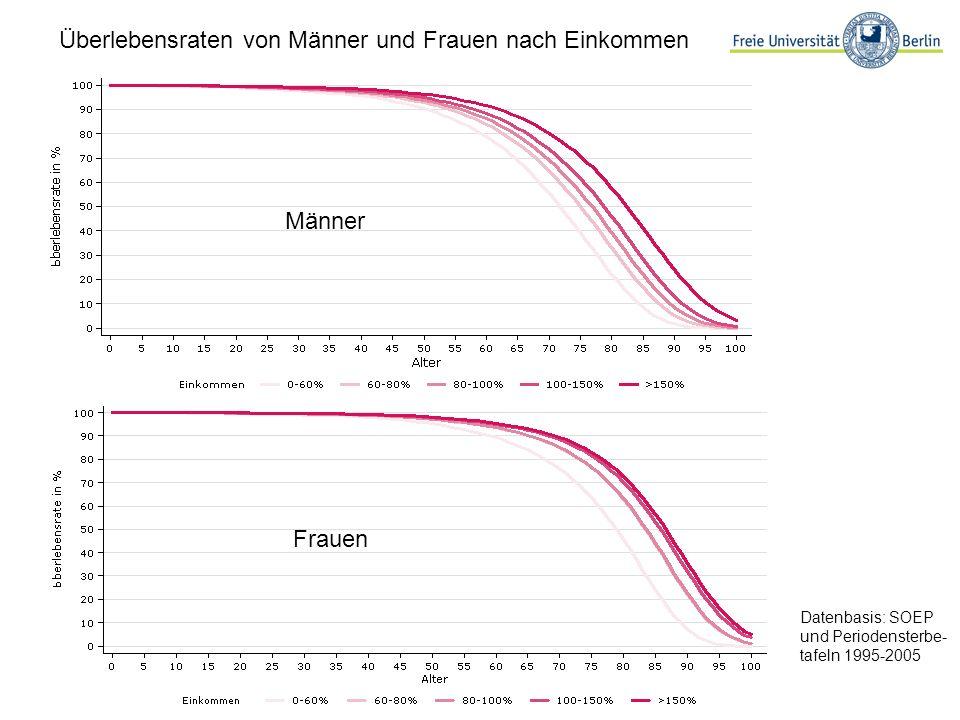 Überlebensraten von Männer und Frauen nach Einkommen