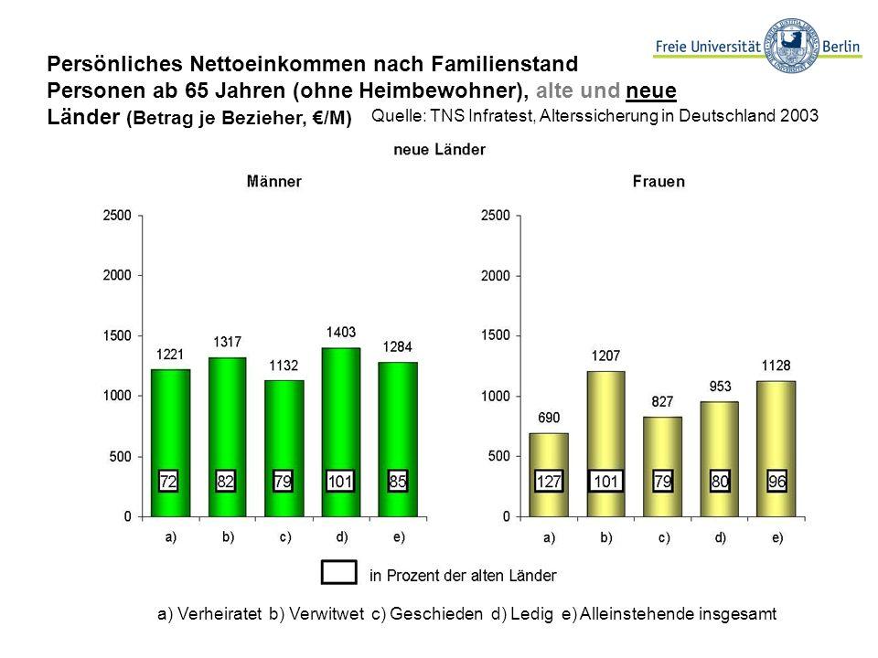 Persönliches Nettoeinkommen nach Familienstand Personen ab 65 Jahren (ohne Heimbewohner), alte und neue Länder (Betrag je Bezieher, €/M)