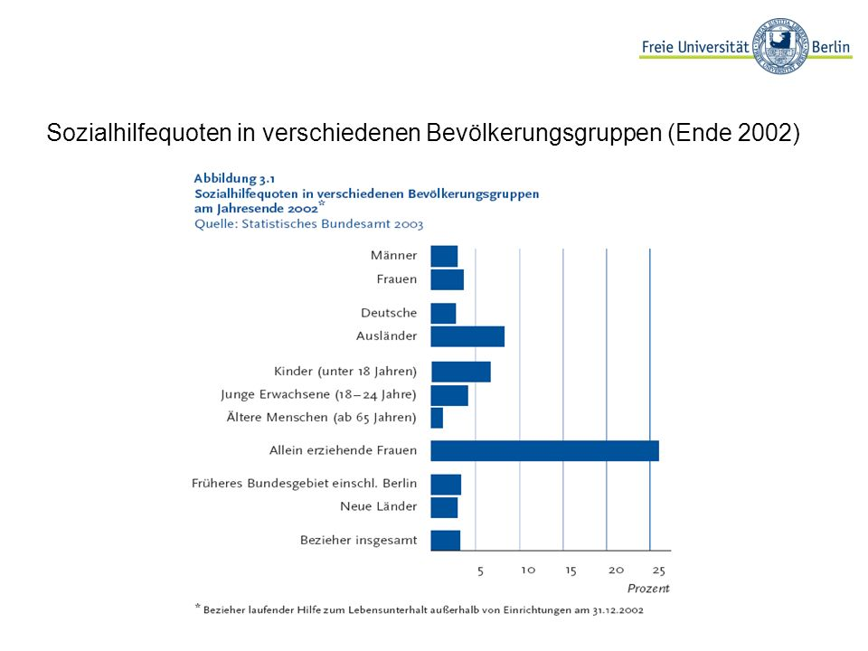 Sozialhilfequoten in verschiedenen Bevölkerungsgruppen (Ende 2002)