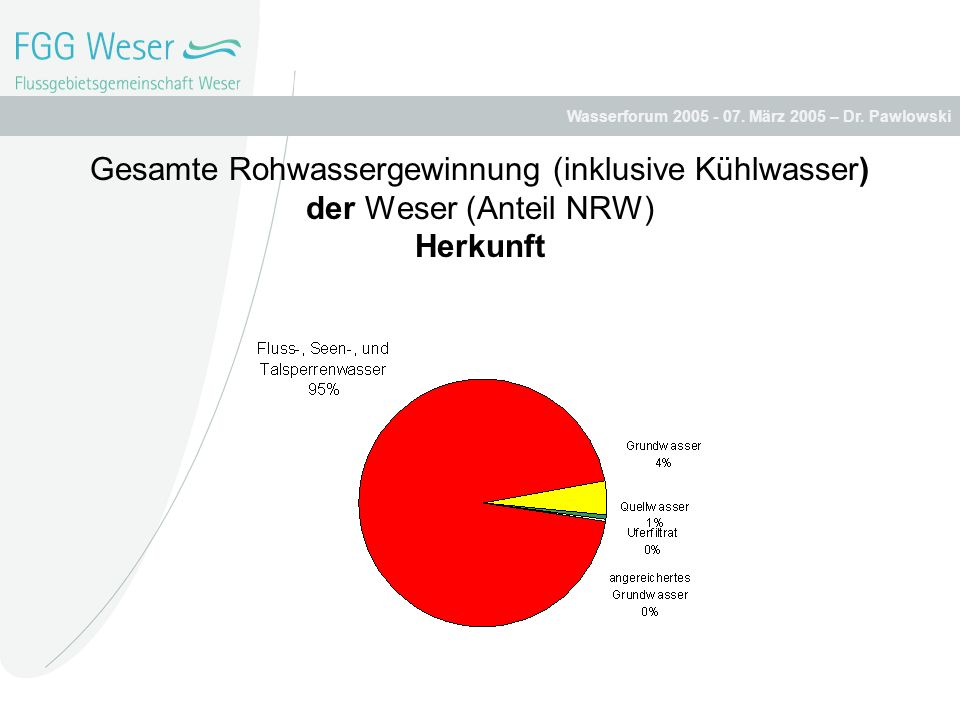 Gesamte Rohwassergewinnung (inklusive Kühlwasser) der Weser (Anteil NRW) Herkunft