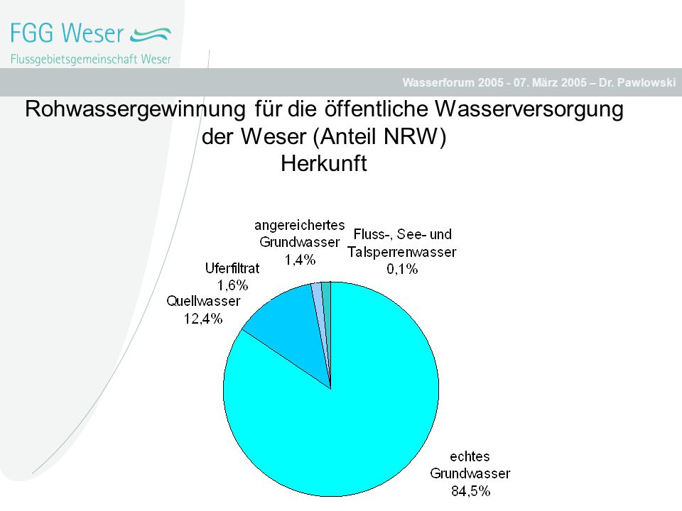 Rohwassergewinnung für die öffentliche Wasserversorgung der Weser (Anteil NRW) Herkunft