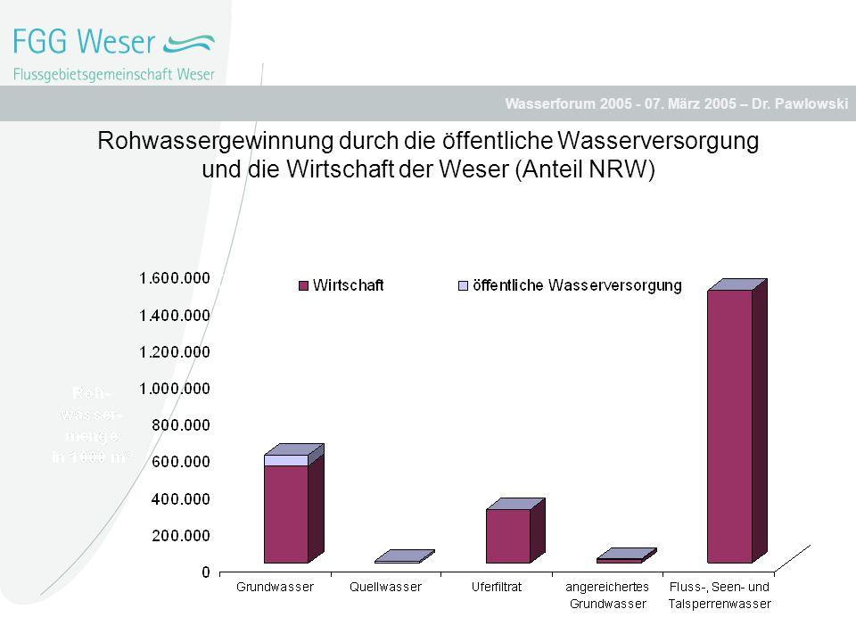 Rohwassergewinnung durch die öffentliche Wasserversorgung und die Wirtschaft der Weser (Anteil NRW)