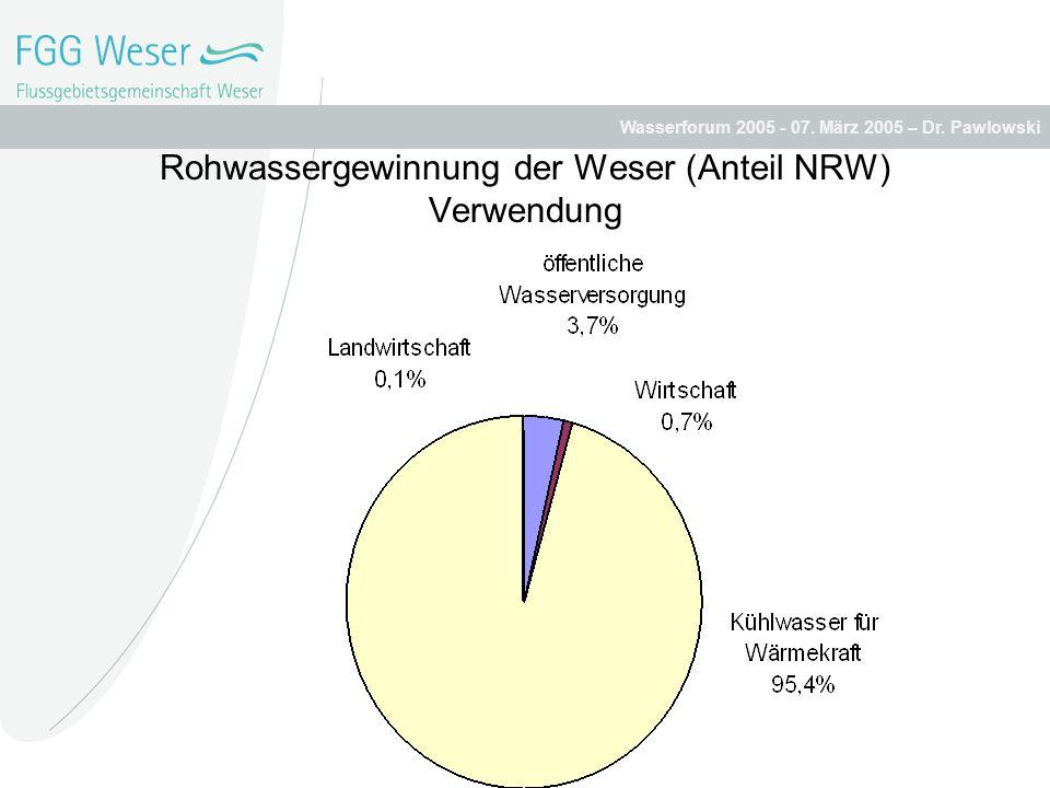 Rohwassergewinnung der Weser (Anteil NRW) Verwendung