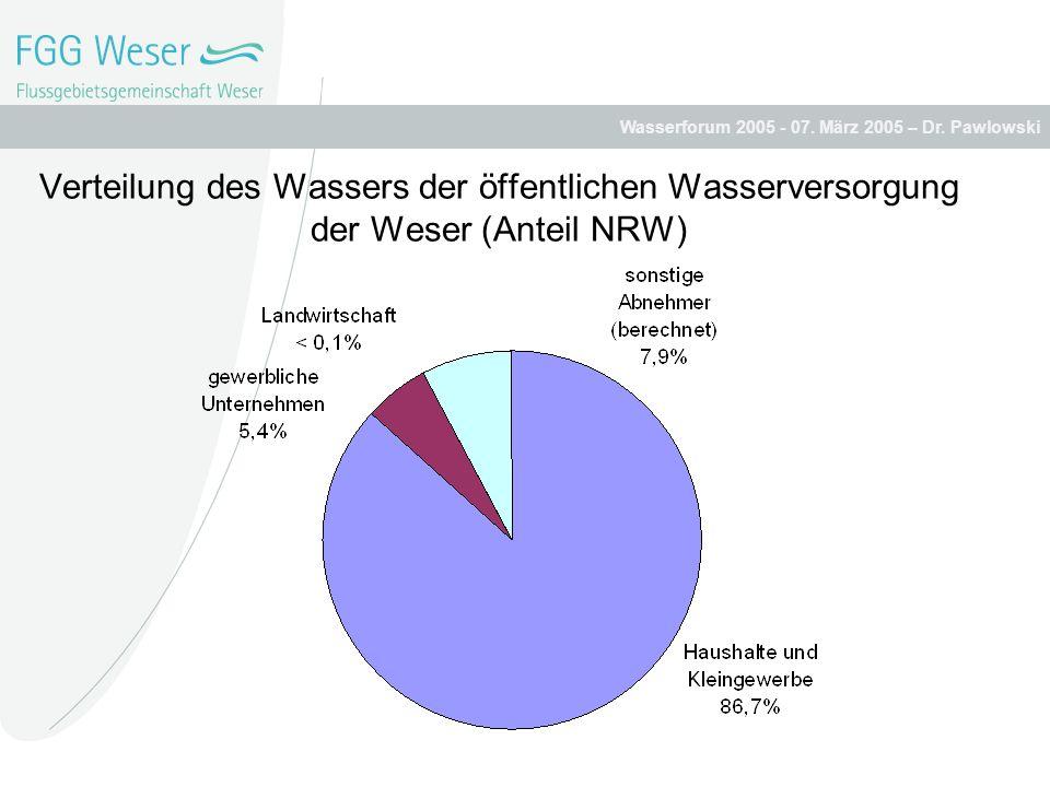 Verteilung des Wassers der öffentlichen Wasserversorgung der Weser (Anteil NRW)