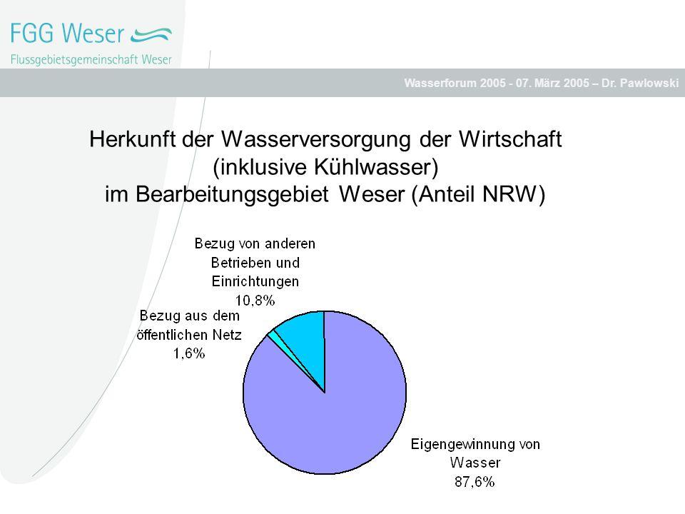 Herkunft der Wasserversorgung der Wirtschaft (inklusive Kühlwasser) im Bearbeitungsgebiet Weser (Anteil NRW)