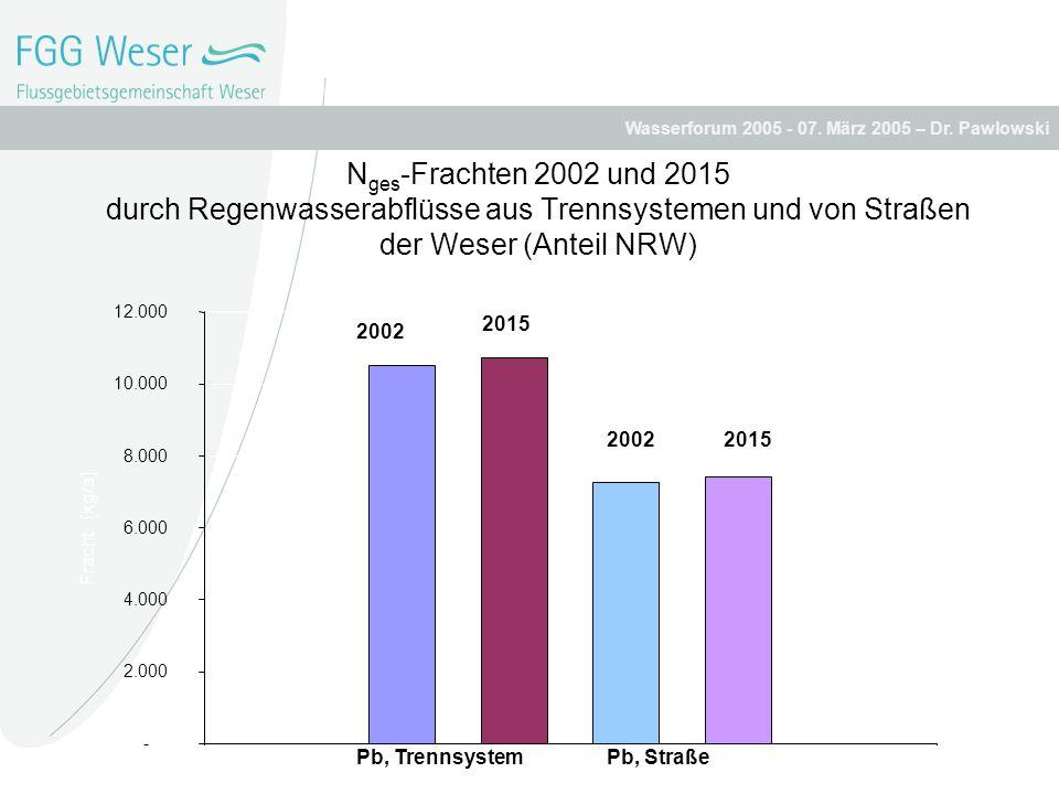 Nges-Frachten 2002 und 2015 durch Regenwasserabflüsse aus Trennsystemen und von Straßen der Weser (Anteil NRW)