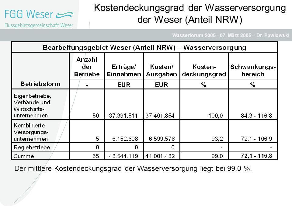 Kostendeckungsgrad der Wasserversorgung der Weser (Anteil NRW)