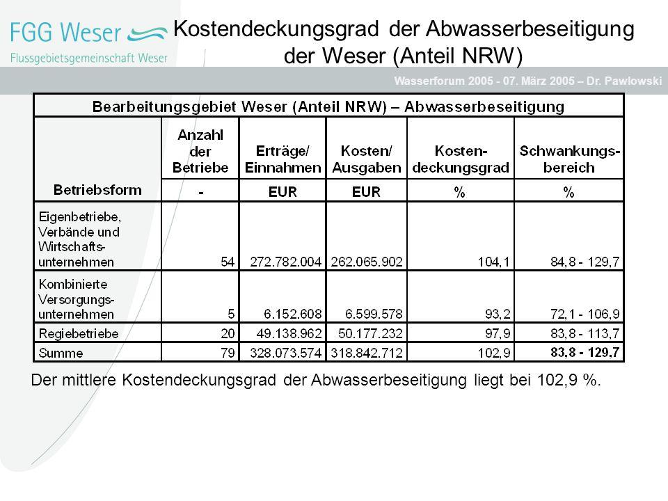 Kostendeckungsgrad der Abwasserbeseitigung der Weser (Anteil NRW)