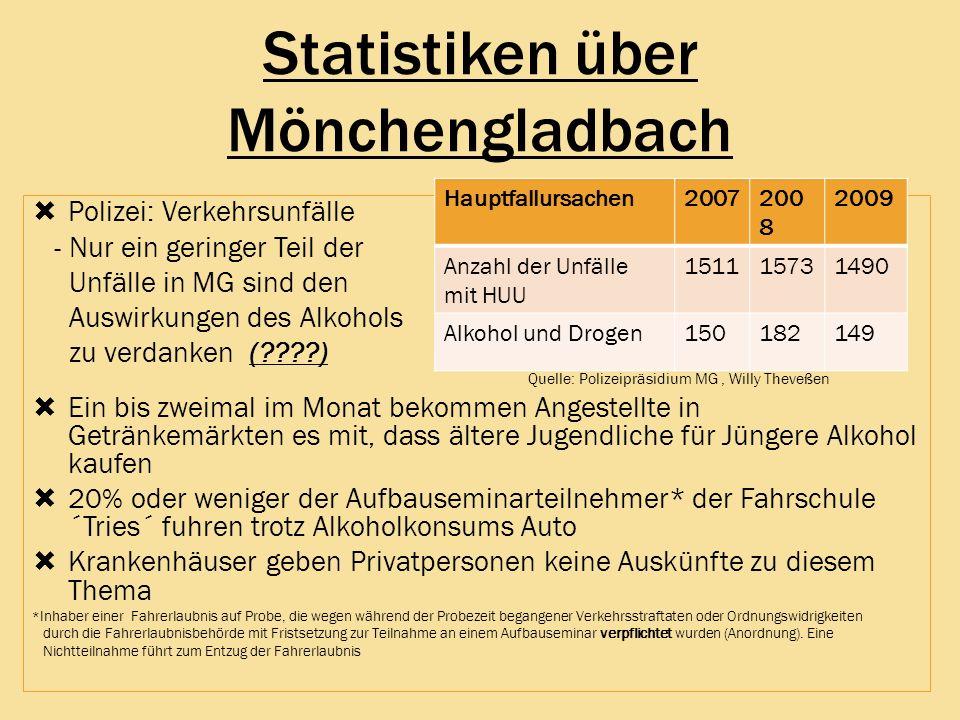 Statistiken über Mönchengladbach