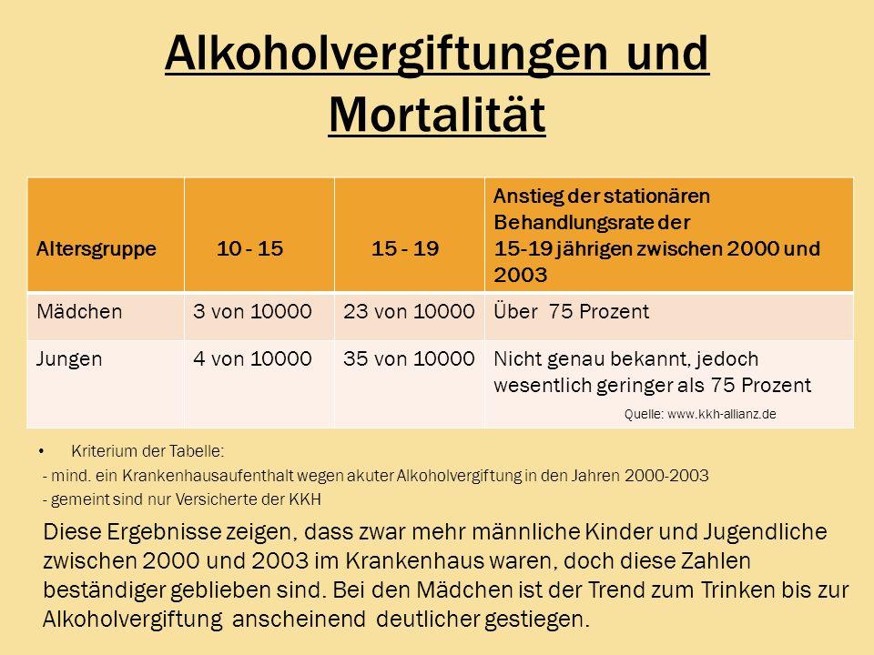 Alkoholvergiftungen und Mortalität