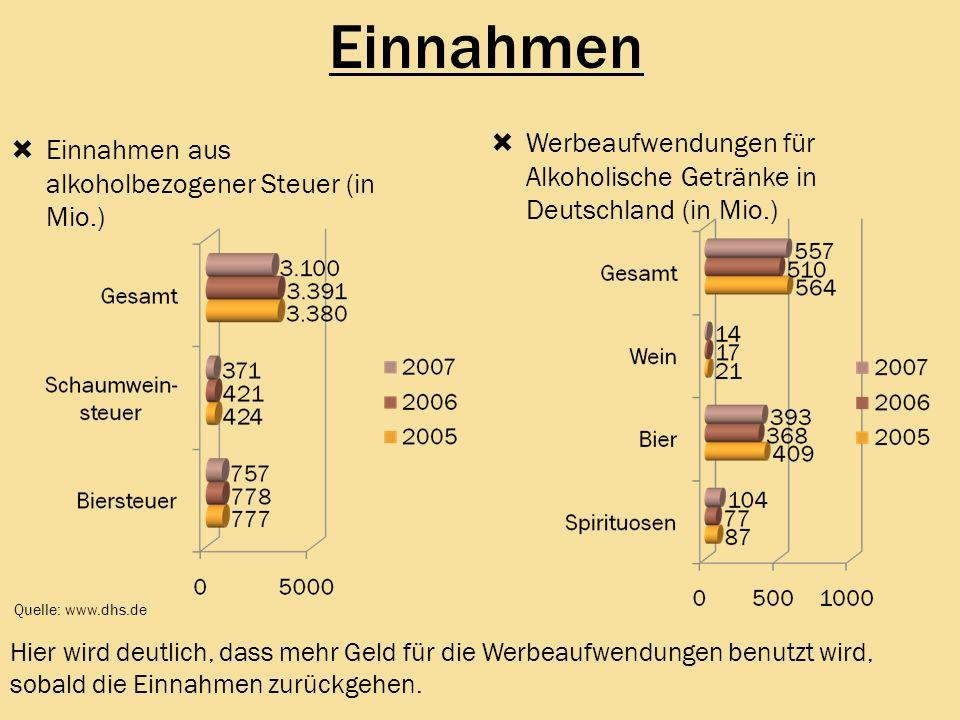 EinnahmenWerbeaufwendungen für Alkoholische Getränke in Deutschland (in Mio.) Einnahmen aus alkoholbezogener Steuer (in Mio.)