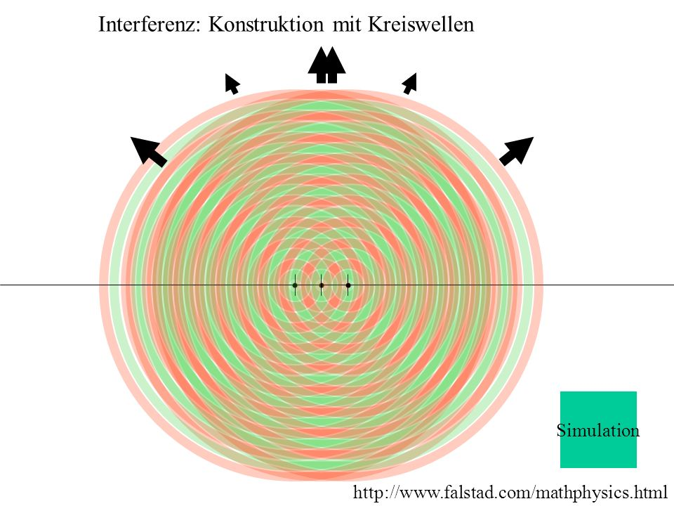 Interferenz: Konstruktion mit Kreiswellen