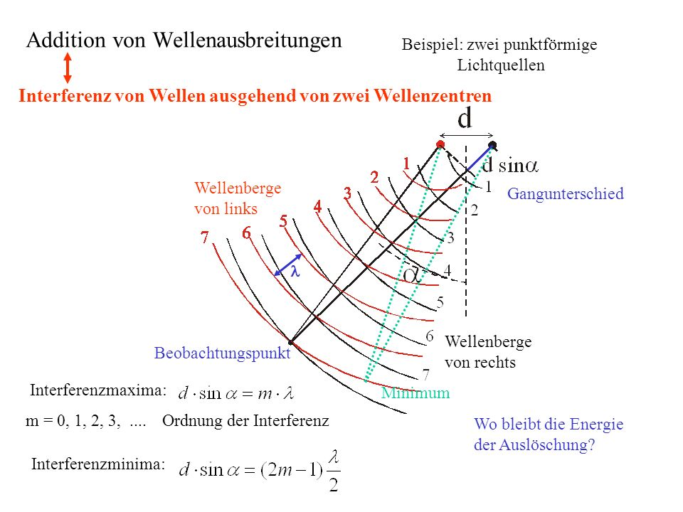 Addition von Wellenausbreitungen
