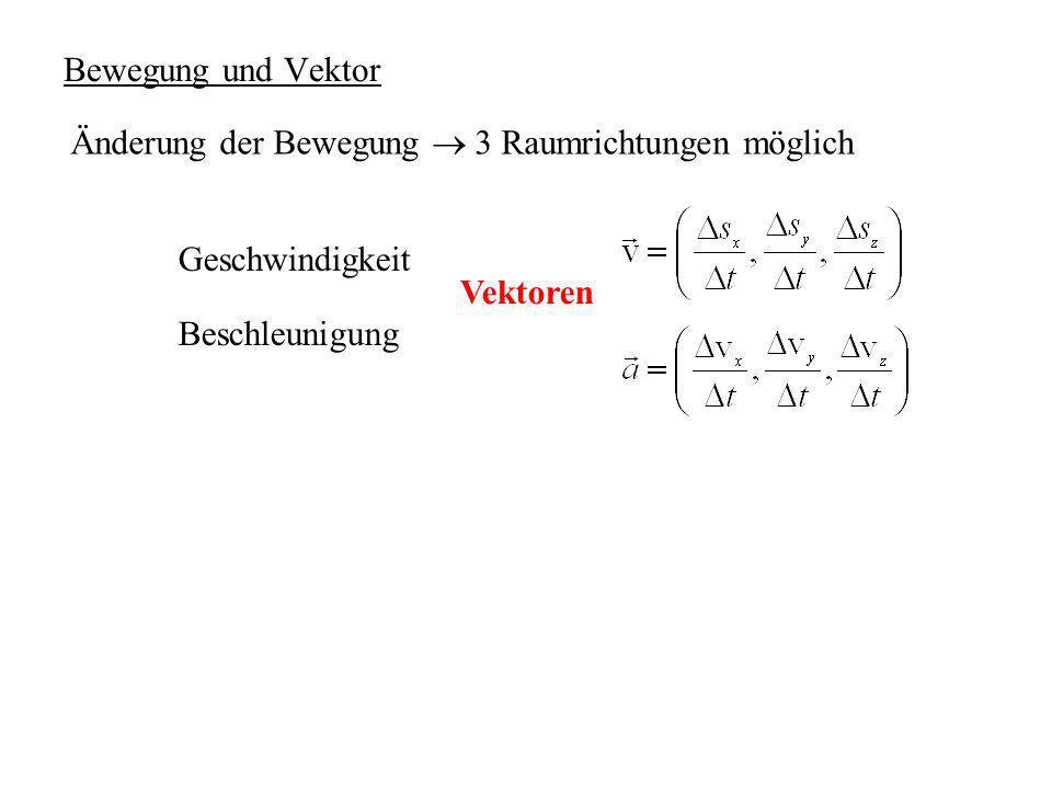 Bewegung und Vektor Änderung der Bewegung  3 Raumrichtungen möglich.
