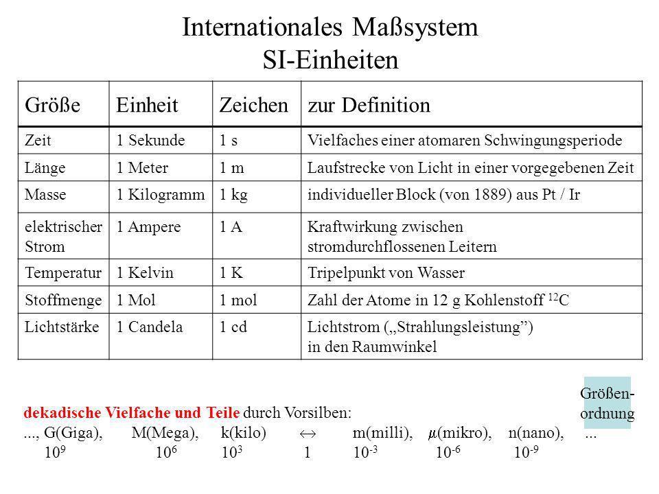 Internationales Maßsystem SI-Einheiten