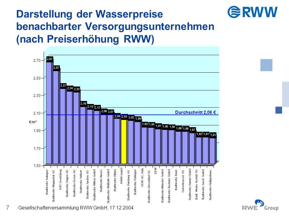 Darstellung der Wasserpreise benachbarter Versorgungsunternehmen (nach Preiserhöhung RWW)