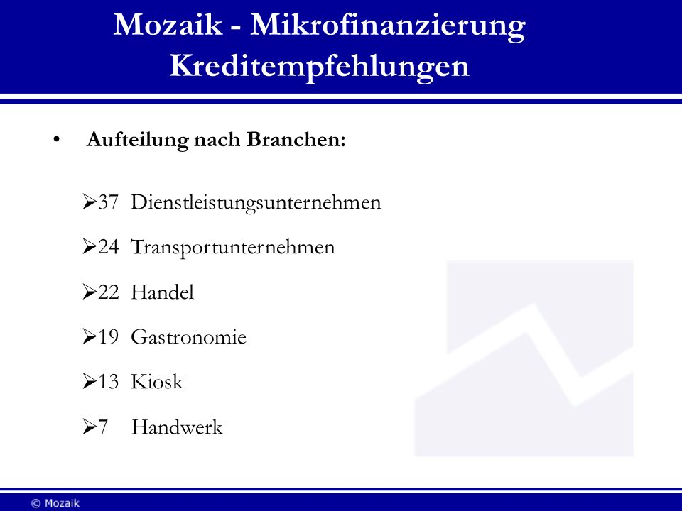 Mozaik - Mikrofinanzierung