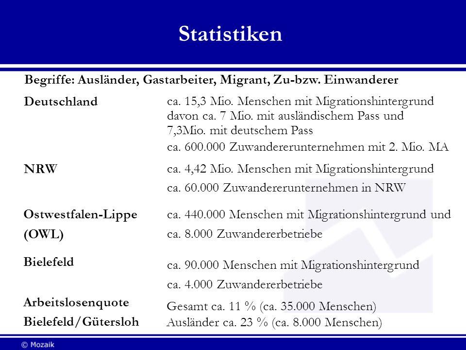 Statistiken Deutschland