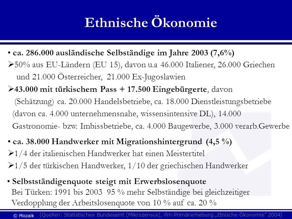 Ethnische Ökonomieca. 286.000 ausländische Selbständige im Jahre 2003 (7,6%) 50% aus EU-Ländern (EU 15), davon u.a 46.000 Italiener, 26.000 Griechen.