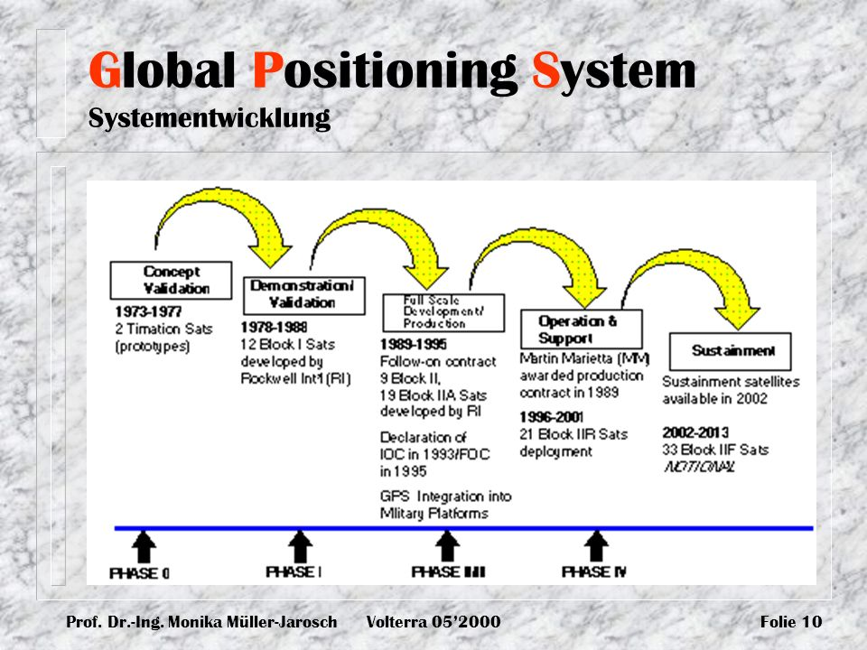 Global Positioning System Systementwicklung