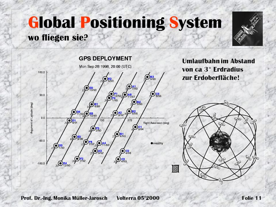 Global Positioning System wo fliegen sie