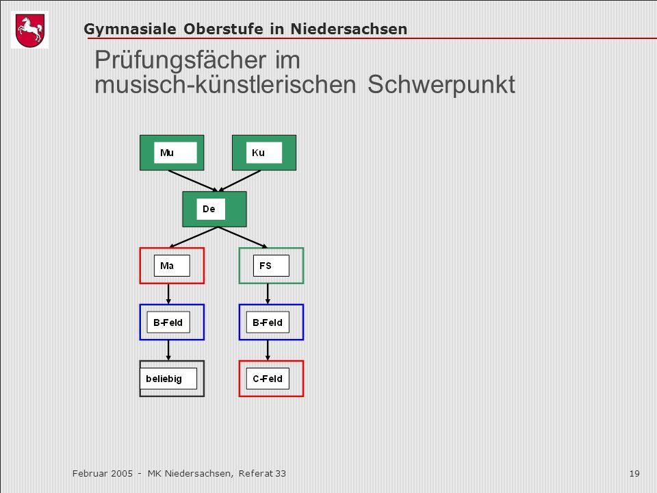 Prüfungsfächer im musisch-künstlerischen Schwerpunkt