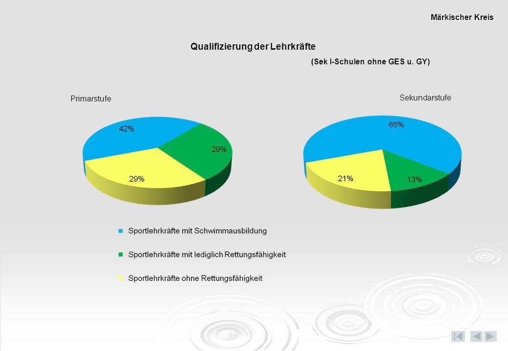 Qualifizierung der Lehrkräfte (Sek I-Schulen ohne GES u. GY)