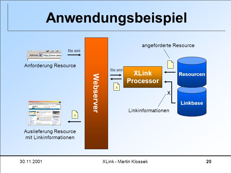 Auslieferung Resource mit Linkinformationen